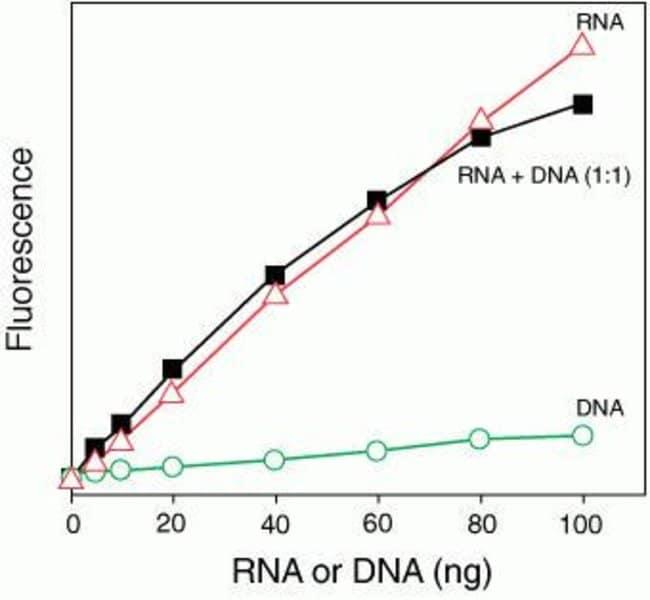 Linear Detection Range of Qubit®/Quant-iT™ RNA Assay