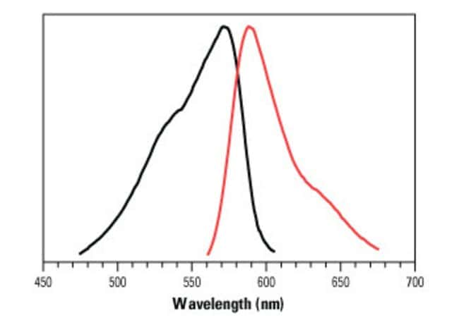 Normalized absorption and fluorescence emission spectra of resorufin, the reaction product of QuantaRed Enhanced Chemifluorescent HRP Substrate.