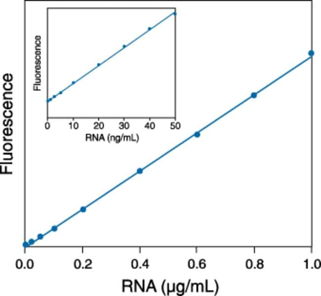 Linear quantitation of ribosomal RNA using the RiboGreen® RNA quantitation reagent.