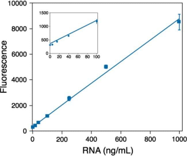 Dynamic range and sensitivity of the RediPlate™ 96 RiboGreen® RNA quantitation assay. The RNA standards provided in the RediPlate™ 96 RiboGreen® RNA Quantitation Kit (R32700) were