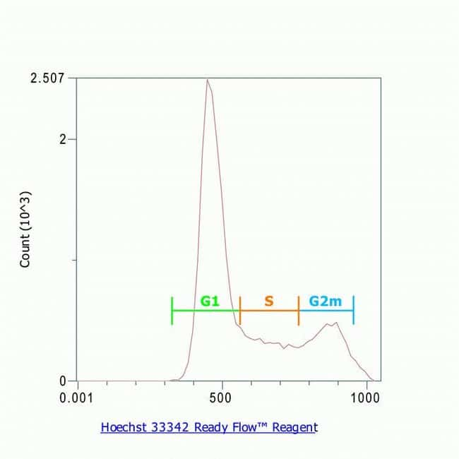 Cell cycle analysis with Hoechst 33342 Ready Flow Reagent