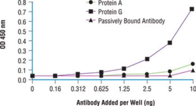 Greater signal compared to directly coated antibody