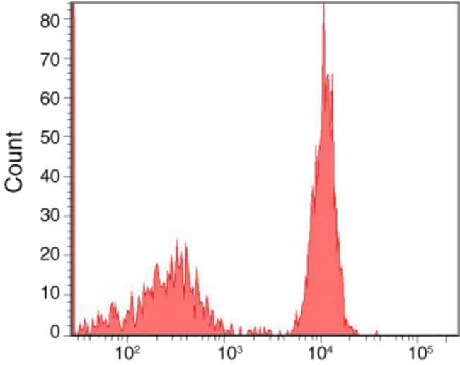 Flow cytometry histogram showing human mononuclear cells incubated with anti-CD4 biotin and followed by staining with Alexa Fluor® 680 streptavidin.