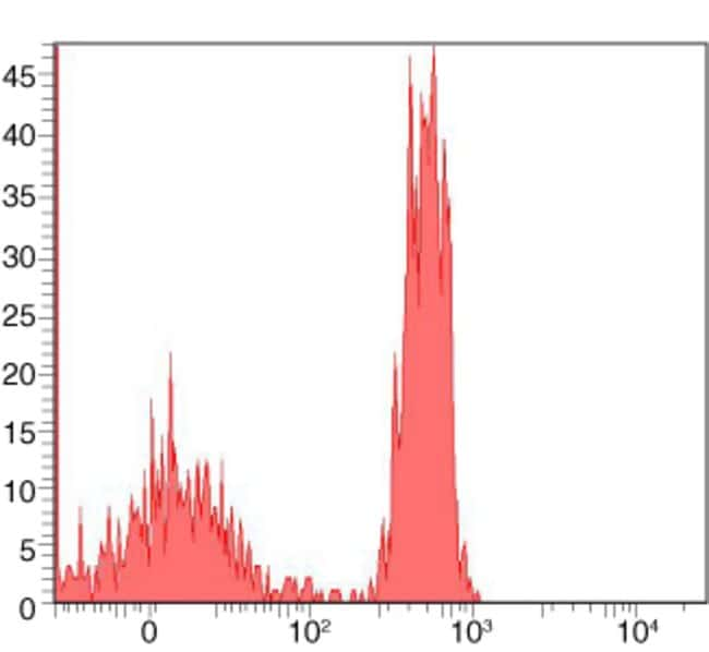 Flow cytometry histogram showing human mononuclear cells incubated with anti-CD4 biotin and followed by staining with Alexa Fluor® 700 streptavidin.