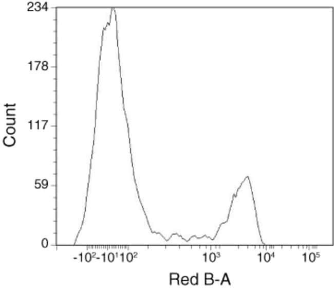 Flow cytometric analysis of human mononuclear cells stained with mouse anti human CD4 biotin and APC-Cy5.5 streptavidin.