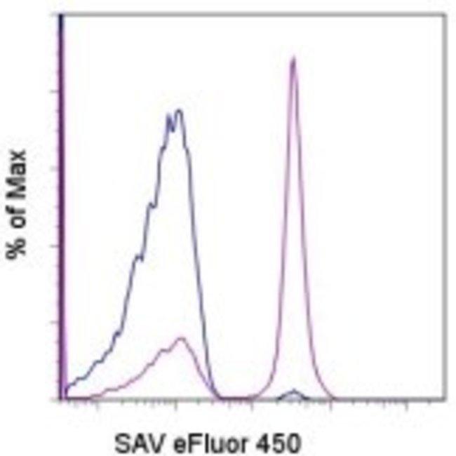 Data for Streptavidin eFluor™ 450