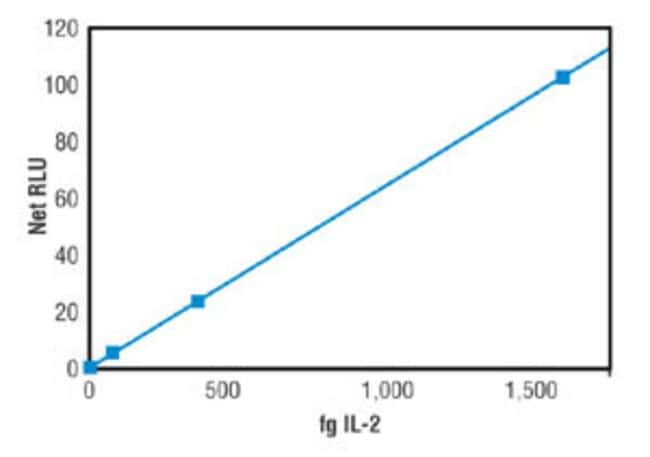 The dose response curve generated from an IL-2 ELISA illustrates the exceptional low-end linearity achieved with Thermo Scientific SuperSignal ELISA Femto Substrate and the incredible sensitivity atta