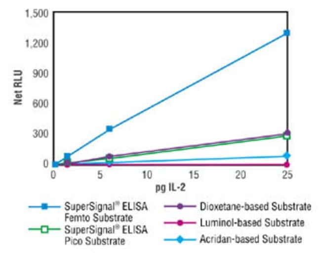 The dose response curve using Thermo Scientific SuperSignal ELISA Femto Maximum Sensitivity Substrate in an IL-2 ELISA was compared to curves generated with a dioxetane-based substrate, another lumino