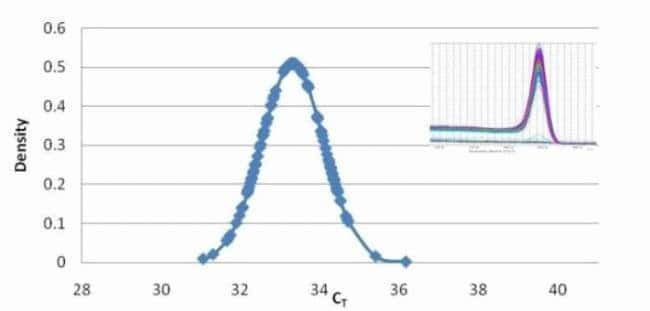 Single copy detection using digital qPCR