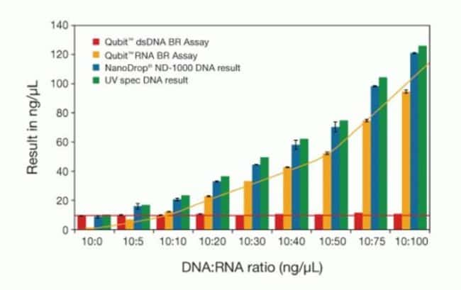 Qubit is specific for DNA or RNA.