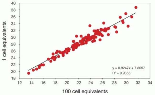 Single-cell equivalents were taken through the Cells-to-C<sub>T</sub>™ protocol with pre-amplification and compared to 100 cell samples without pre-amplification for a panel of 96 genes on a Taq