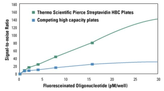 Comparison of Streptavidin High Binding Capacity (HBC) Coated Plate with competing high binding capacity plate