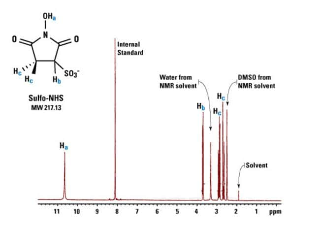 Prepared batches of Pierce Sulfo-NHS are tested by quantitative NMR against an internal standard to ensure purity and lot-to-lot consistency. Each peak in this typical NMR scan corresponds to a partic