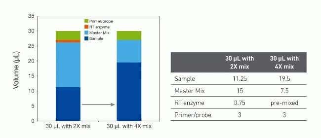Comparison of sample volumes in reactions with a 2X master mix vs. a 4X master mix