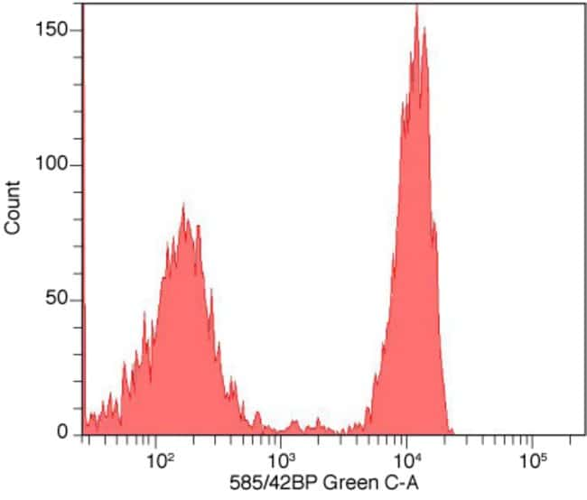 Flow cytometry histogram showing human mononuclear cells stained with anti-CD4 complexed with Alexa Fluor® 555 Zenon® labeling reagent.