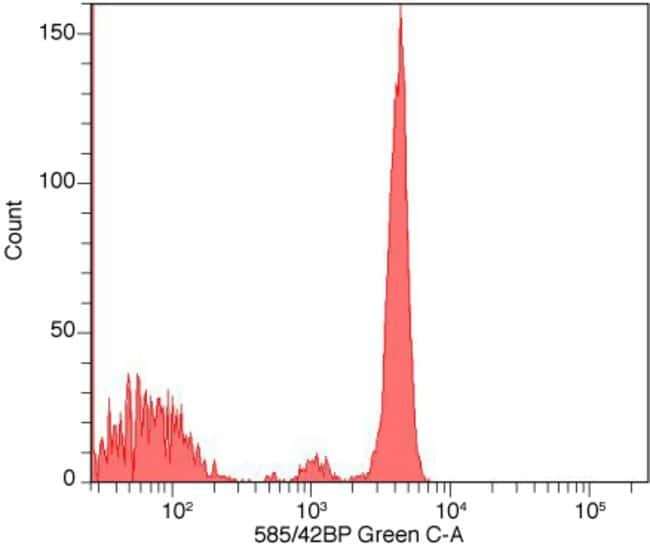 Flow cytometry histogram showing human mononuclear cells stained with anti-CD4 complexed with Alexa Fluor® 568 Zenon® labeling reagent.
