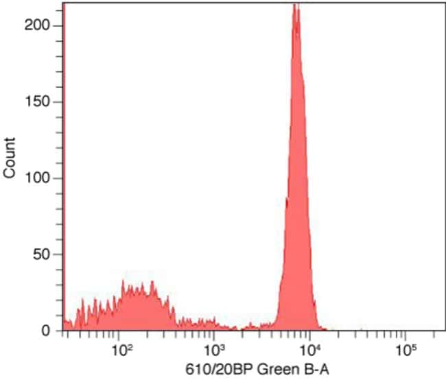 Flow cytometry histogram showing human mononuclear cells stained with anti-CD4 complexed with Alexa Fluor® 594 Zenon® labeling reagent.