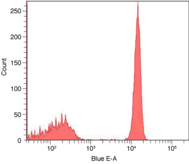 Flow cytometry histogram showing human mononuclear cells stained with anti-CD4 complexed with fluorescein Zenon® labeling reagent.