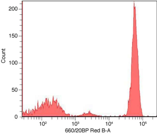 Flow cytometry histogram showing human mononuclear cells stained with anti-CD4 complexed with APC Zenon® labeling reagent.