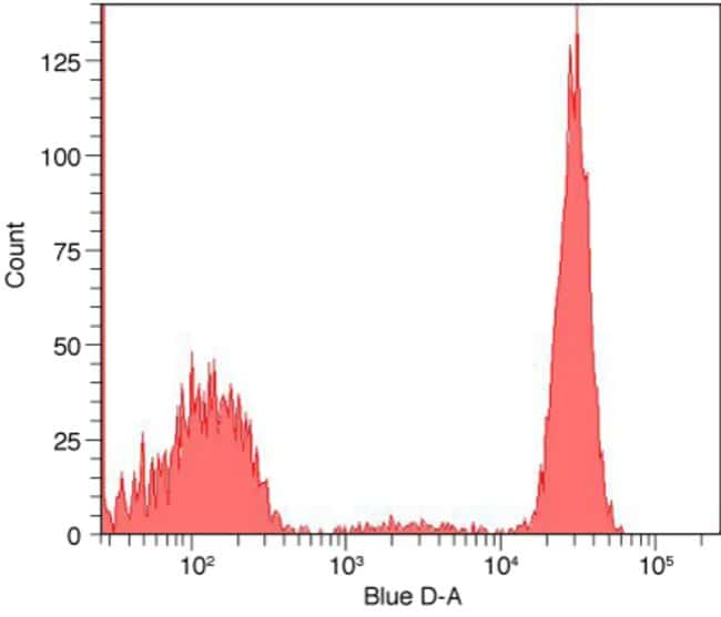Flow cytometry histogram showing human mononuclear cells stained with anti-CD4 complexed with R-phycoerythrin Zenon® labeling reagent.
