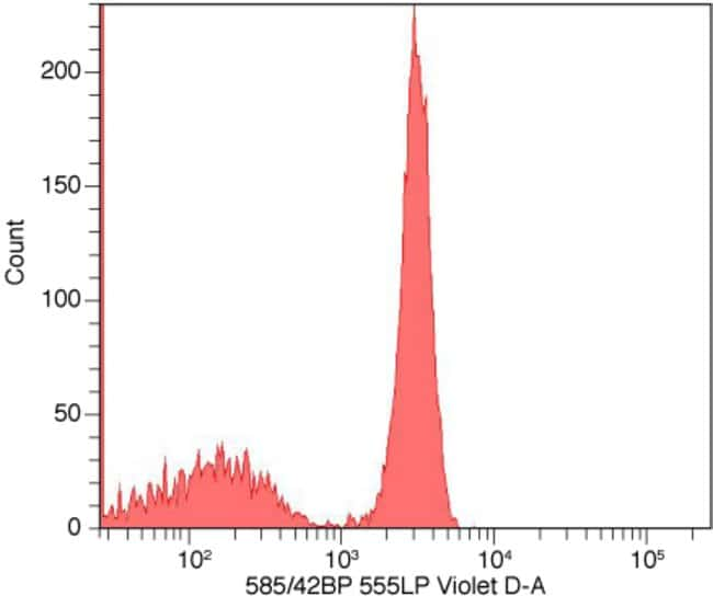 Flow cytometry histogram showing human mononuclear cells stained with anti-CD4 complexed with Pacific Orange™ Zenon® labeling reagent.