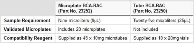 Comparison of the Reducing Agent-Compatible BCA Assays