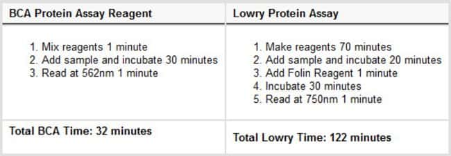 Time comparison of BCA Protein Assay Reagent vs Lowry Protein Assay