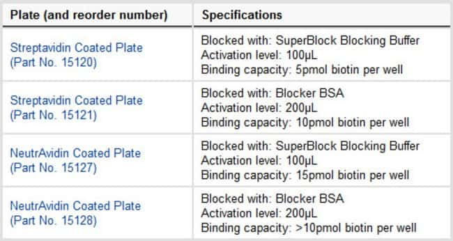 Component plate products of the Biotin-Binding Plate Sample Pack