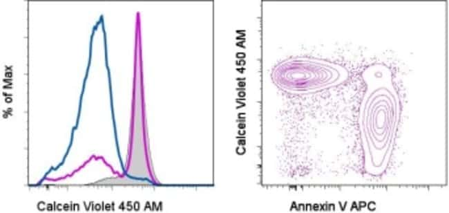 Data for Calcein Violet 450 AM Viability Dye