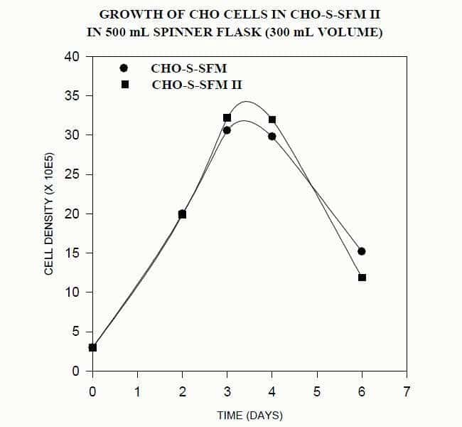Growth of CHO cells in CHO-S-SFM II in 500 ml Spinner Flask (300 ml Volume)