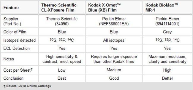 Comparison between Thermo Scientific CL-XPosure Film and Kodak Brand X-ray films