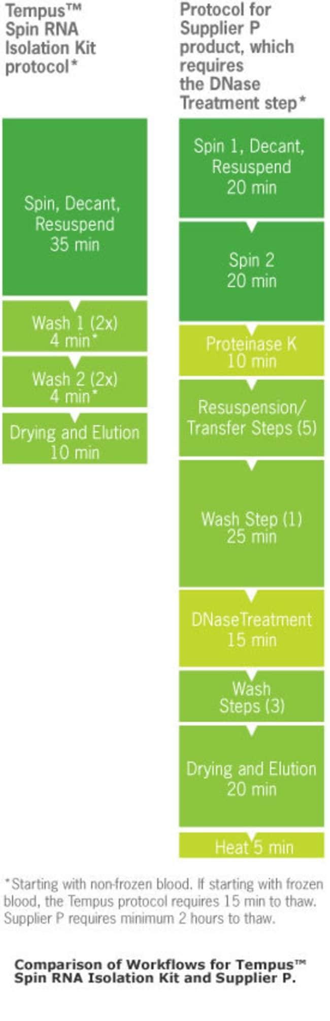 Figure 1: Comparison of Workflows