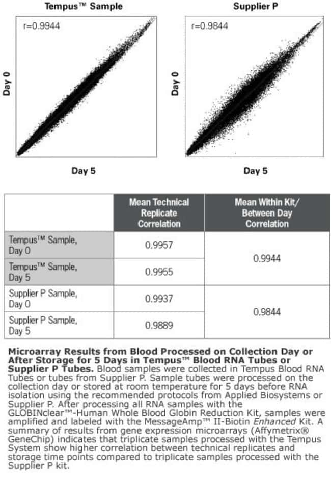 Figure 4: Microarray Results Day 0 vs Day 5