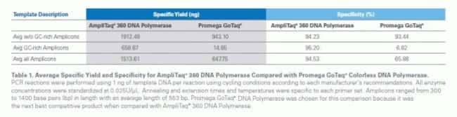 Table 1. Average Specific Yield and Specificity for AmpliTaq® 360 DNA Polymerase Compared with Promega GoTaq® Colorless DNA Polymerase.