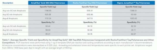 PCR reactions were performed using 1 ng of template DNA per reaction and cycling conditions according to each manufacturer's recommendations. All enzyme concentrations were standardized at 0.025 U/µL.