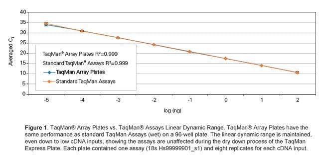 Figure 1: Linear Range of TaqMan® Array Plates