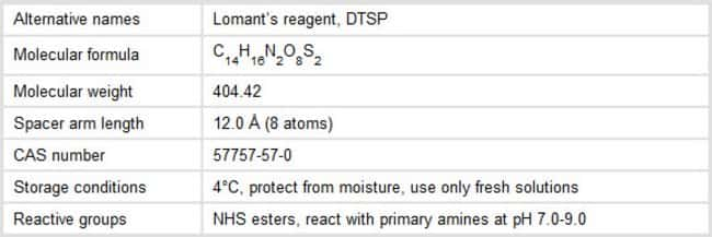 Properties of DSP