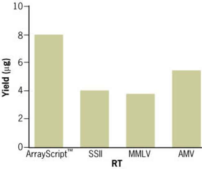 ArrayScript™ Reverse Transcriptase produces up to twice the aRNA yield in MessageAMP™ II: