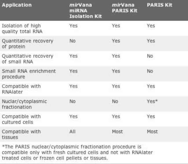 Comparison of the mirVana™ miRNA Isolation, mirVana™ PARIS™, and PARIS™ kits