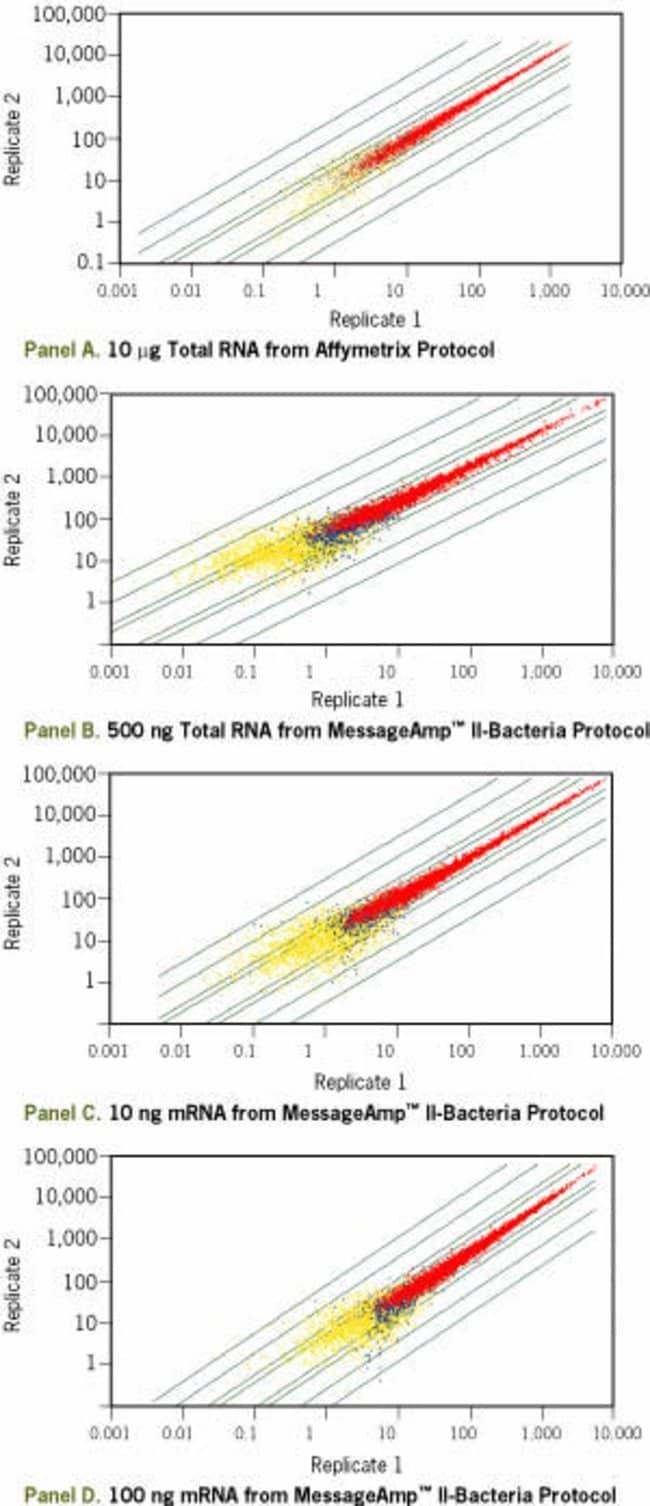 Affymetrix <i>E. coli</i> antisense genome array replicate analysis.