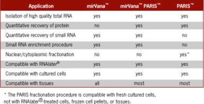 Comparison of mirVana™, mirVana™ PARIS™, and PARIS™ kits.