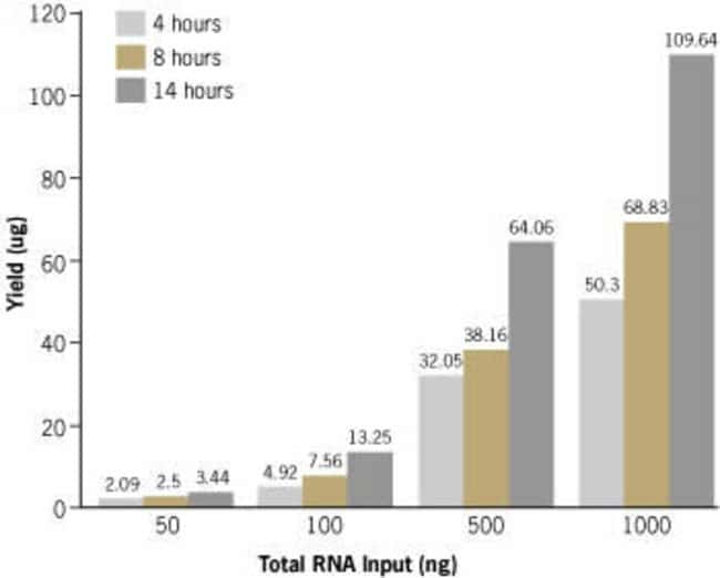 aRNA yield vs IVT incubation time and total RNA input.