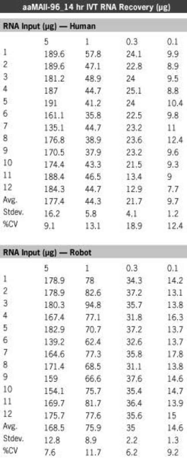Consistent yields of amplification between robotic and manual procedures of Amino Allyl MessageAmp™ II-96.