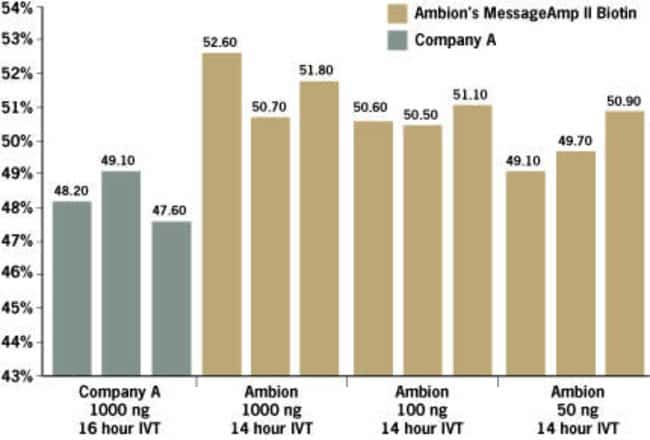 Detect More Genes Due to Higher Percent Present Calls
