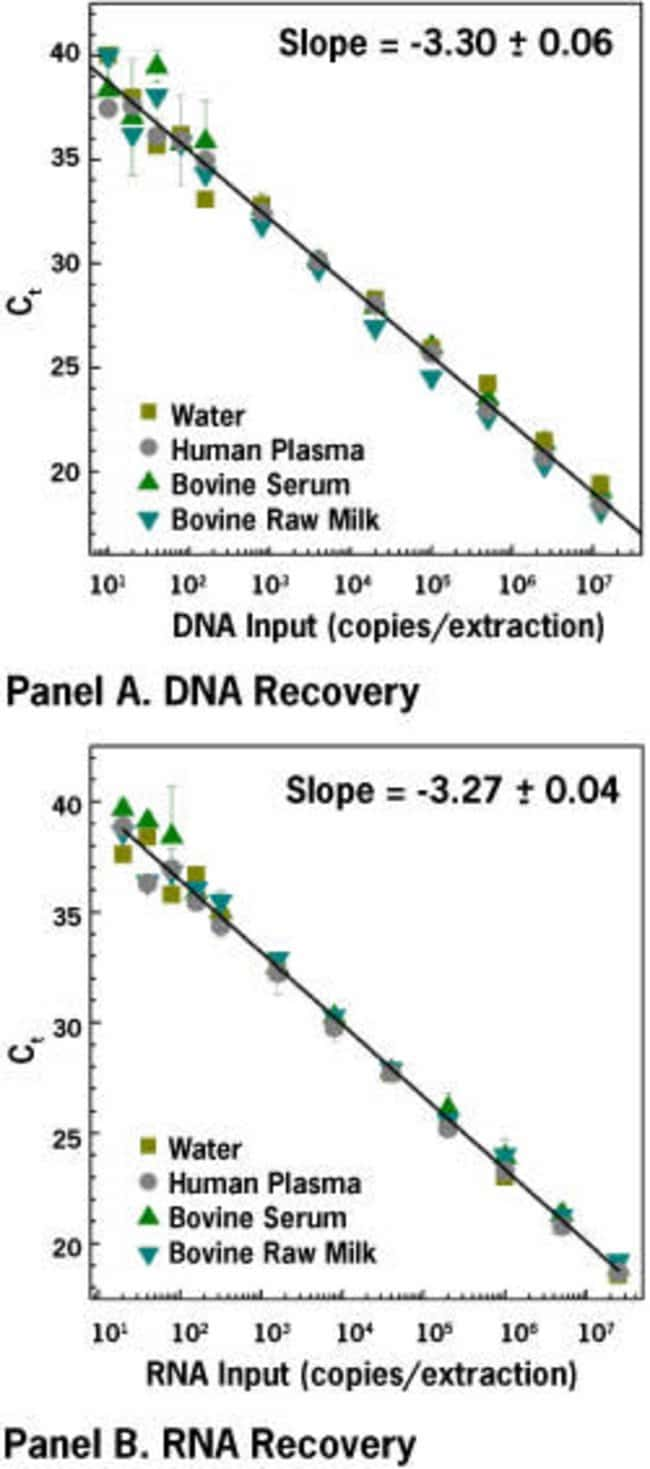 Serial dilutions of Hind III digested lambda DNA and control RNA transcripts were spiked into water, plasma, serum, and milk. After isolating nucleic acids with the MagMAX™-96 Viral RNA Isolatio