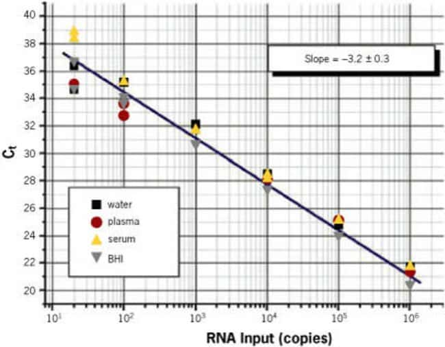 Serial dilutions of HIV Armored RNA® transcripts were spiked into water, plasma, serum, and BHI (brain heart infusion broth), and viral RNA was isolated using the MagMAX Viral RNA Isolation Kit ac