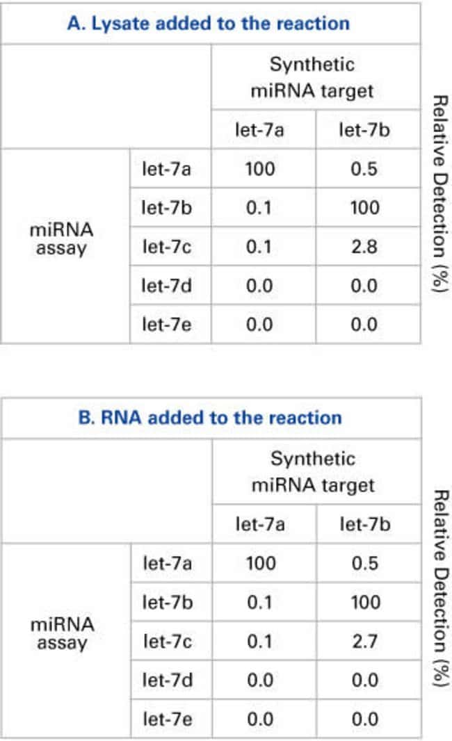 Single-base Discrimination of MicroRNA Assays