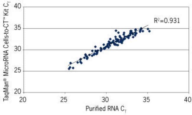Performance Equivalent to Purified RNA