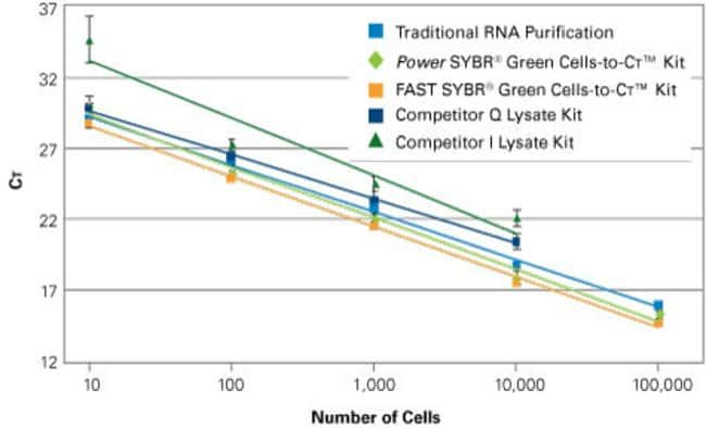 Performance Relative to Purified RNA Competitor Kits