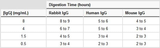 Recommended digestion times for various species and concentrations of IgG